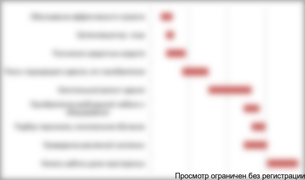 Анализ риска для дома престарелых дом престарелых большекулачье