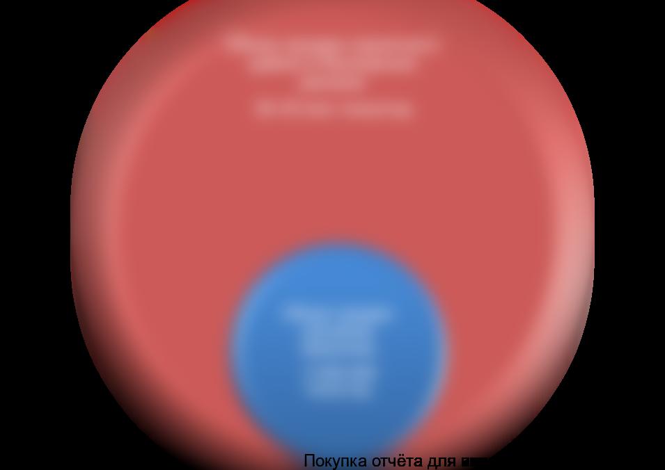 Бизнес план перевалки щебня бизнес план сварочное дело