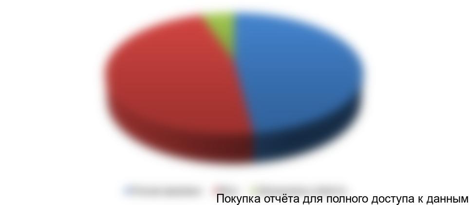Диаграмма 1. Ориентирование покупателя при выборе продуктов питания
