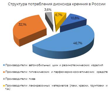 Структура потребления диаксида кремния в России