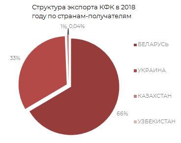 Структура экспорта КФК в 2019 г. по странам получателям