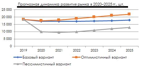 Прогноз динамики развития рынка 2020-2025 гг.