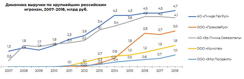 Динамика выручки по крупнейшим российским игрокам, 2007-2018 гг.
