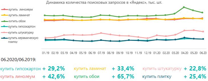 Динамика количества поисковых запросов тематики строительно-отделочных материалов в Yandex, тыс.шт.