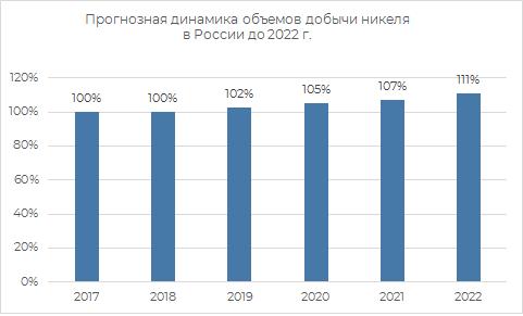 Пронозная динамика объёмов добычи никеля в России 2022 г.
