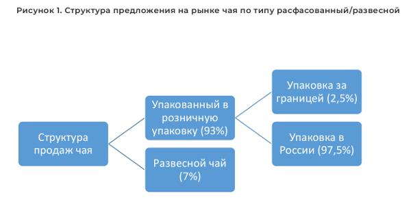 Структура предложения на рынке чая по типу расфасованный/развесной