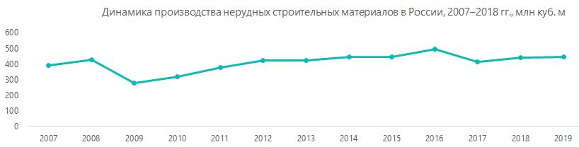 Динамика производства нерудных строительных материалов в России, 2007-2018гг., млн куб.м