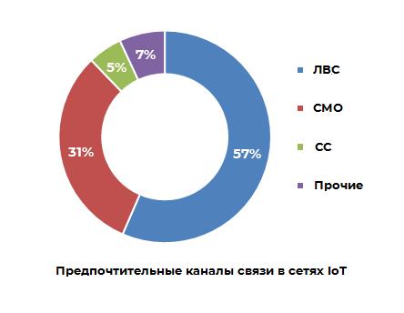 Предпочтительные каналы связи в сетях IoT