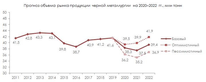Прогноз объёма рынка продукции черной металлургии на 2020-2022 гг