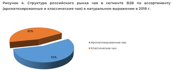 Структура российского рынка чая в сегменте B2B по ассортименту (ароматизированные и классические чаи) в натуральном выражении в 2018 г.