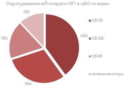 Структура рынка ж/б опор для ЛЭП в ЦФО по видам