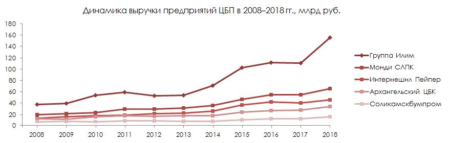 Динамика выручки предприятий ЦБП