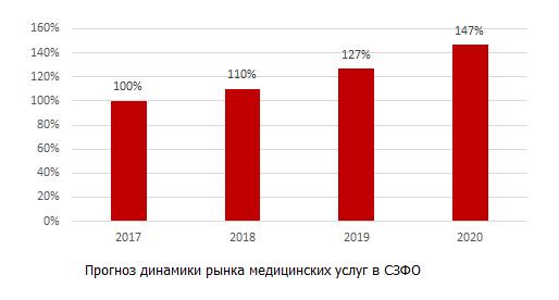 Проноз рынка медицинских услуг в СЗФО