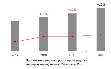 Прогнозная динамика роста производства медицинских изделий в Сибирском ФО
