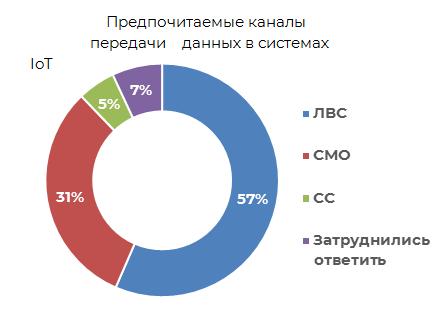 Предпочитаемые каналы передачи данных в системах