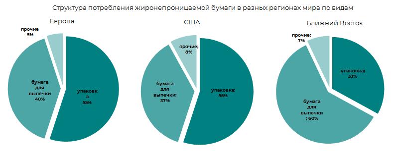 Структура потребления по регионам