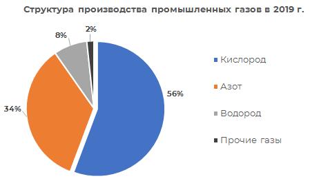 Структура производства промышленных газов 2019 г.