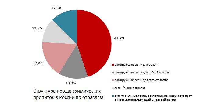 Структура продаж химических пропиток в России по отраслям