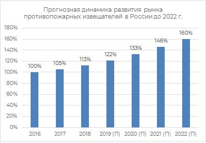 Прогнозная динамика развития противопожарных извещателей в России до 2022 г.
