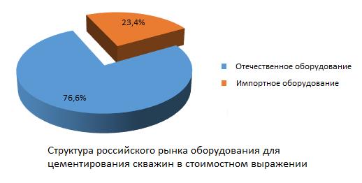 Структура российского рынка оборудования для цементирования скважин в стоимостном выражении