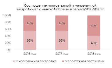 Соотношение многоэтажной и малоэтажной застройки в Тюменской области в 2016-2018 гг.