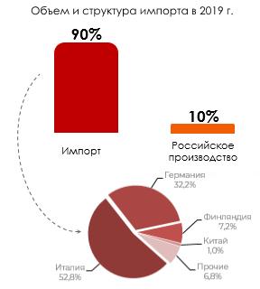 Объём структуры импорта