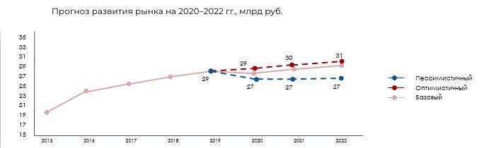 Прогноз развития рынка 2020-2022 гг.