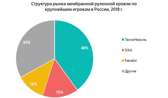 Структура рынка мембранной рулонной кровли по крупнейшим игрокам в России, 2018 г.