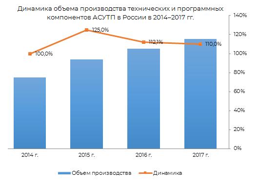 Динамика объёма производства технических и прораммных компанентов АСУ ТП в России 2014-2017 гг.