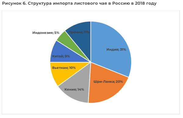 Структура импорта листового чая в Россию в 2018 году
