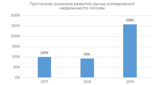Прогнозная динамика развития рынка коммерческой недвижимости Москвы