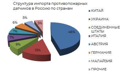 Структура импорта противопожарных датчиков в Россию по странам