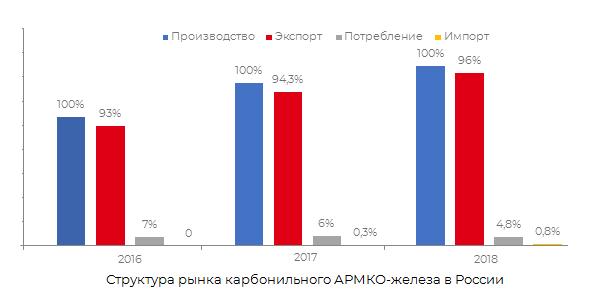 Структура рынка карбонильного АРМКО-железа в России