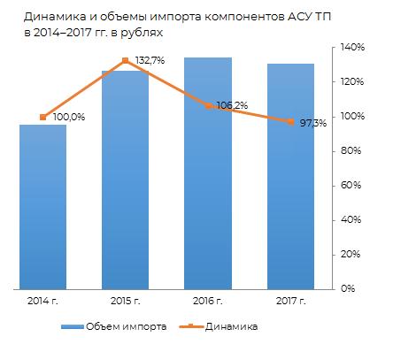 Динамика объёма импорта компонентов АСУ ТП в 2014-2017 гг. в рублях.