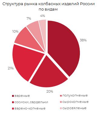 Структура рынка колбасных изделий России по видам