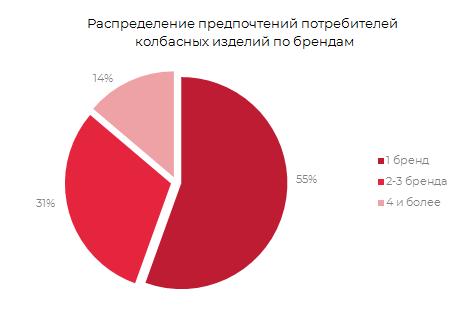 Распределение предпочтений потребителей колбасных изделий по брендам