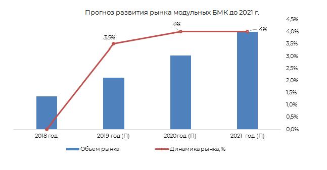 Прогноз развития рынка модульных БМК до 2021 гг.