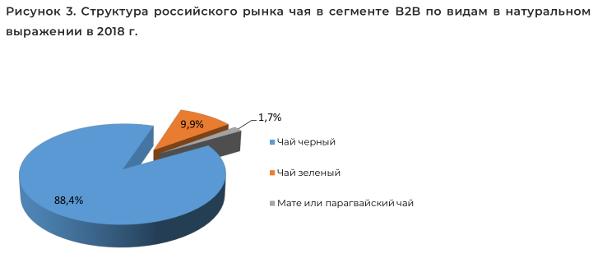 Структура российского рынка чая в сегменте B2B по видам в натуральном выражении в 2018 г.