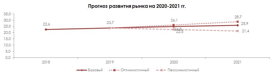 Прогноз развития рынка на 2020-2021 гг.