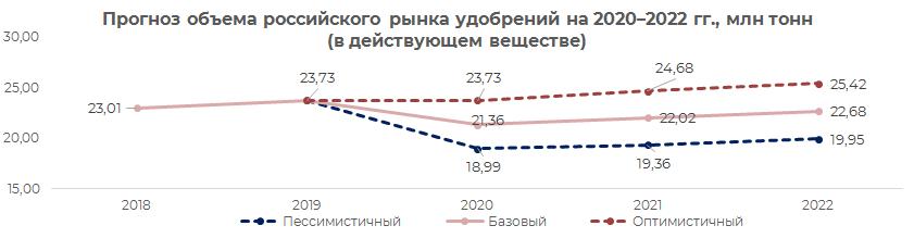 Прогноз объёма российского рынка удобрений 2020-2022 г.