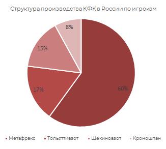 Структура производства КФК в России по игрокам