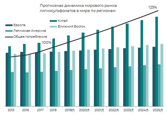 Прогнозная динамика мирового рынка лигносульфонатов в мире по регионам