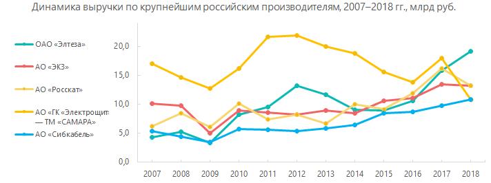Динамика выручки по крупнейшим российским производителям