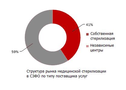 Структура рынка медицинской стерилизации в СЗФО по типу поставщика услуг
