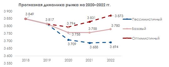Прогноз динамики рынка 2020-2022 гг.