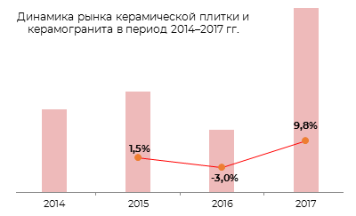 Динамика рынка керамической плитки и керамогранита в период 2014-2017 гг.
