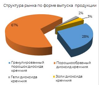 Структура рынка по форме выпуска продукции
