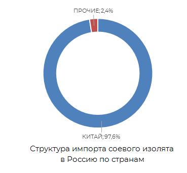 Структура рынка соевого изолята в Россию по странам