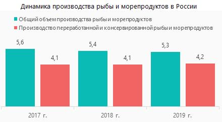 Динамика производства рыбы и морепродуктов в России