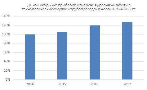 Динамика рынка приборов измерения уровня жидкости в технологических сосудах и трубопроводах России 2014-2017 гг.